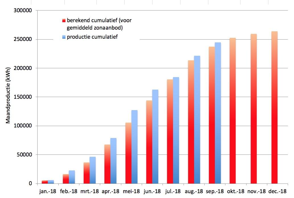 MOZ opbrengst grafiek cumulatief
